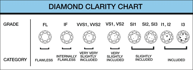 diamond-clarity-chart